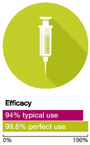 method injection