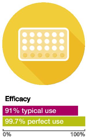 method the mini pill