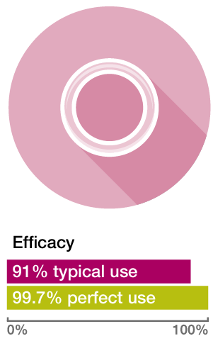 method vaginal ring